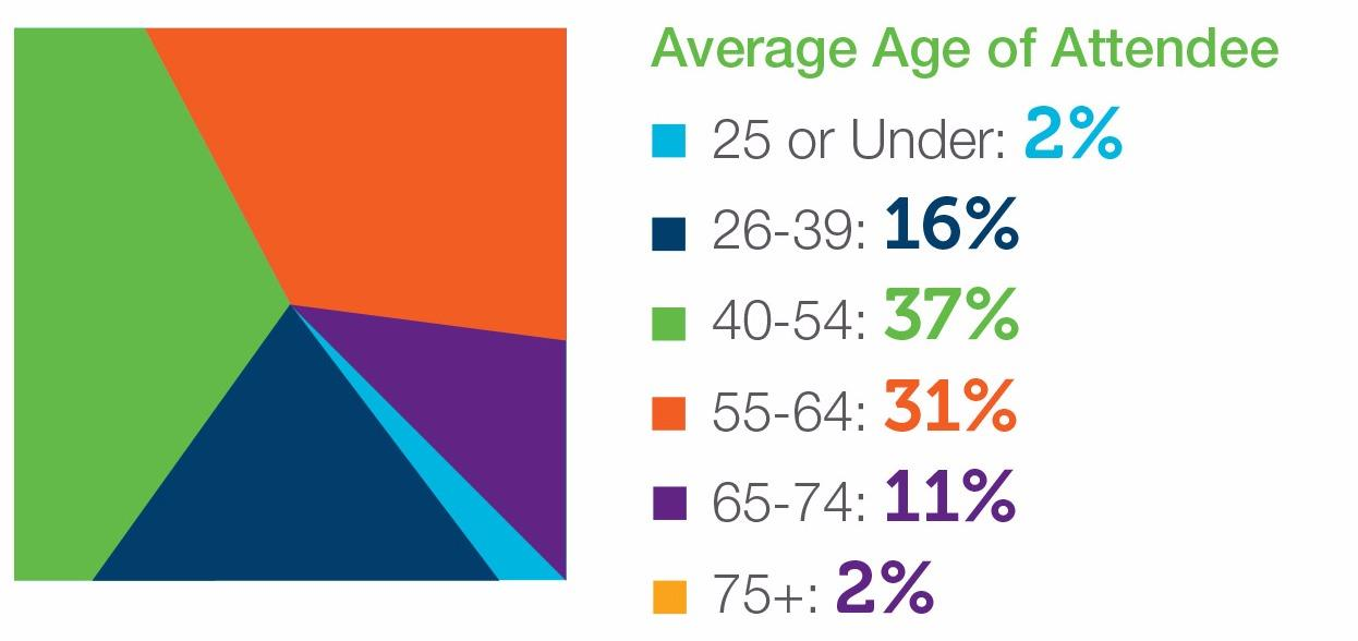 Average Age of Attendee
